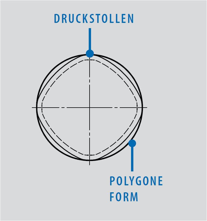 Technische Zeichnung von Gewindeformer und Gewindefurcher: Druckstollen und Polygone Form