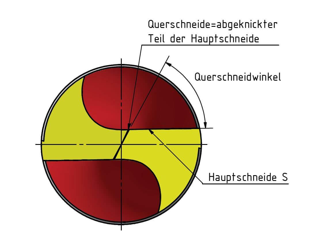 Technische Zeichnung Schneiden am Metall-Spiralbohrer: Hauptschneide und Querschneide