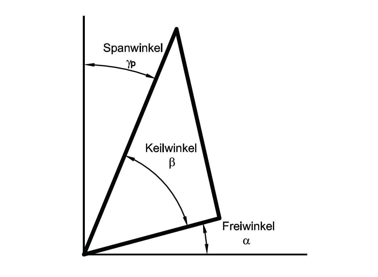 Winkel am Spiralbohrer: Freiwinkel, Keilwinkel und Spanwinkel